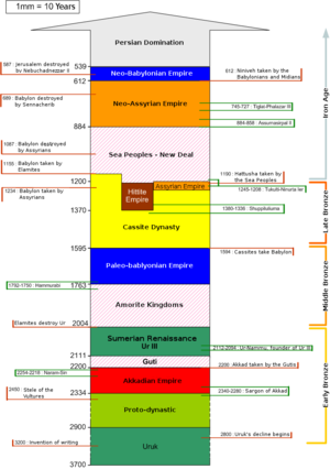 First Babylonian Dynasty - Chronology of ancient Mesopotamia showing the domination of the Paleo-Babylonian Empire between c. 1763 BC — c. 1594 BC