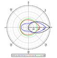 Methode SN milieu homogene omega=1.png