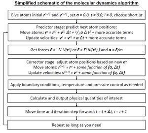 Molecular dynamics - Image: Molecular dynamics algorithm