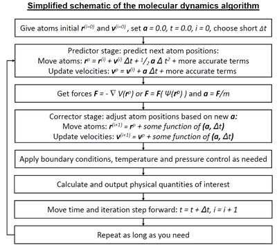 Molecular dynamics - Wikipedia