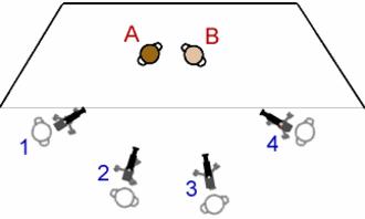 Multiple-camera setup - Diagram showing a multicamera setup