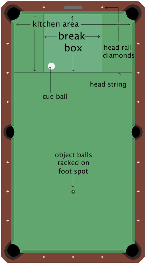 Diagram showing the break box and its relation to the kitchen area and head string. Nine-ball break box diagram.png
