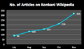 No. of articles on Konkani Wikipedia.png
