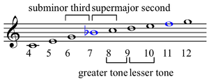 Septimal whole tone - Image: Origin of seconds and thirds in harmonic series