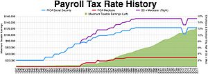Federal Insurance Contributions Act tax - Payroll tax rates history