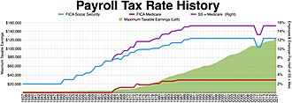 Taxation in the United States - Payroll tax rates history