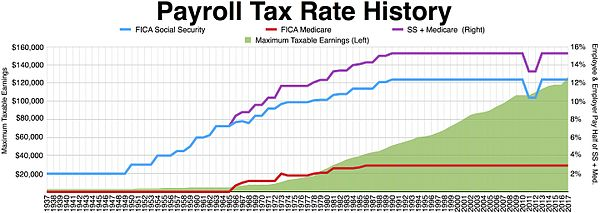history of taxation in the united states wikipedia