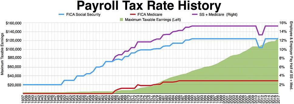 Payroll tax rates history