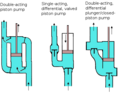 Piston pump types.png
