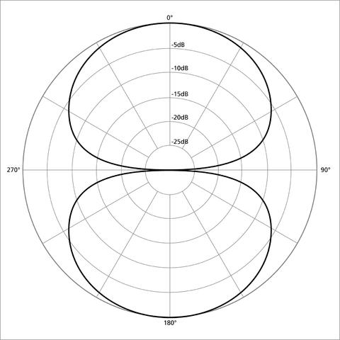 bidirectional microphone polar pattern