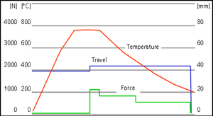 Precision glass moulding - Temperature (in °C), travel (in mm), and force (in N) during the process.