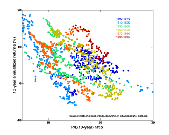 Efficient-market hypothesis - Image: Price Earnings Ratios as a Predictor of Ten Year Returns (Shiller Data)