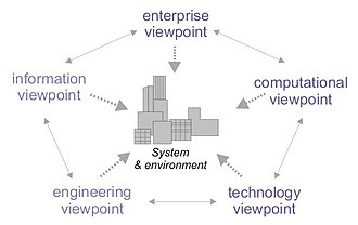 View model - The RM-ODP view model, which provides five generic and complementary viewpoints on the system and its environment.