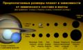 Razmery ekzoplanet v zavisimosti ot massy i sostava.png