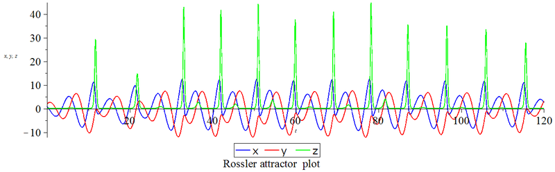Rossler attractor plot.png