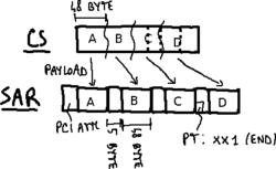 SAR PDU format.png