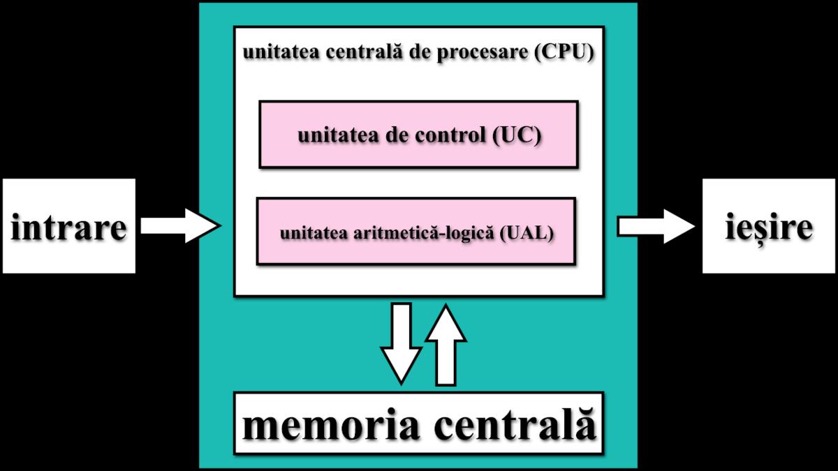 Arhitectur U0103 Von Neumann