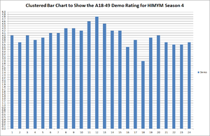 How I Met Your Mother (season 4) - Episodic Demo Ratings of Season 4