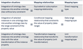 Semantic integration situations - Three core mapping types.png