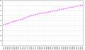 Seychelles demography.png