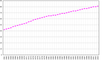 Demographics of Seychelles - Demographics of Seychelles, Data of FAO, year 2005 ; Number of inhabitants in thousands.