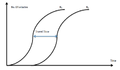 Simple cumulative curve two.png