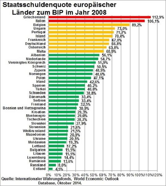 File:Staatsschuldenquote europäischer Länder 2008.jpg