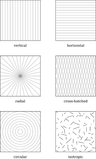Surface finish - Examples of various lay patterns