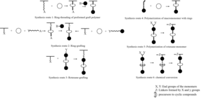 Polyrotaxane - Synthesis routes to side chain polyrotaxanes