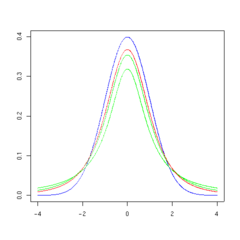 Student's t-distribution - Wikipedia, the free encyclopedia