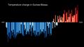 Temperature Bar Chart Africa-Guinea Bissau--1901-2020--2021-07-13.png