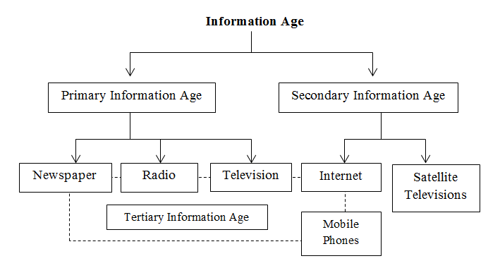 Three stages of the Information Age