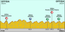 Tirreno Adreatico 2012 stage 6.png