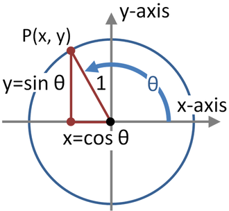 Identity (mathematics) - Image: Trig functions on unit circle