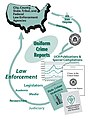 UCR Information Cycle.jpg