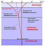 Vertical Temperature Profile in Permafrost (English Text).jpg