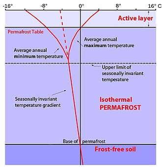 """Active layer - The red dotted-to-solid line depicts the average temperature profile with depth of soil in a permafrost region. The trumpet-shaped lines at the top show seasonal maximum and minimum temperatures in the """"active layer"""", which commences at the depth where the maximum annual temperature intersects 0° C. The active layer is seasonally frozen. The middle zone is permanently frozen as """"permafrost"""". And the bottom layer is where the geothermal temperature is above freezing. Note the importance of the vertical 0° C line: It denotes the bottom of the active layer in the seasonally variable temperature zone and the bottom limit of permafrost as the temperature increases with depth."""