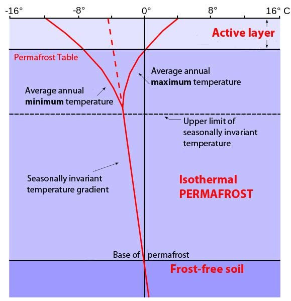 Vertical Temperature Profile in Permafrost (English Text)