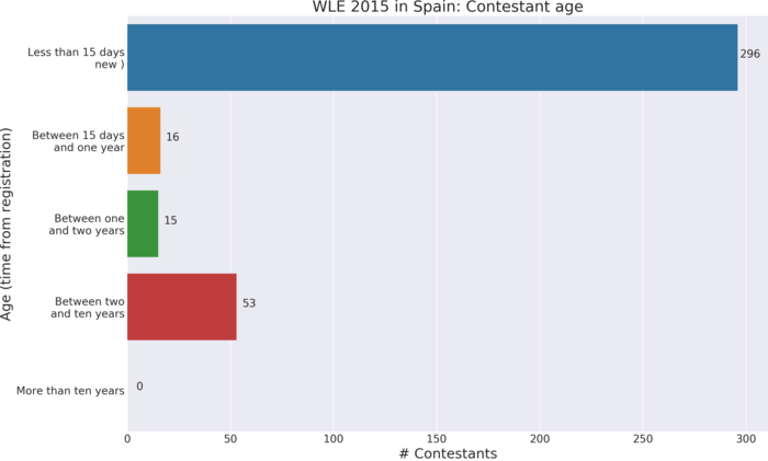 Wiki Loves Earth 2015 in Spain: Contestant age. Time from registration to first contribution to contest