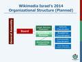 WMIL FDC 2014 Organizational Structure.pdf