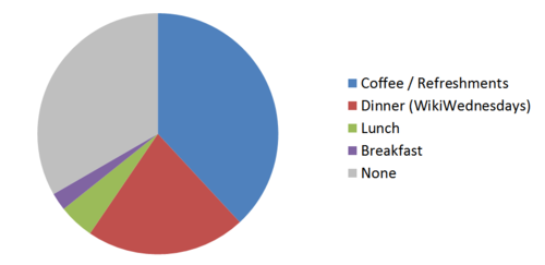 WMNYC type of food options.png