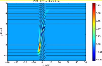 隧穿势垒U(x) = 8e−0.25x2时的维格纳函数分布,单位为原子单位。其中实线为哈密顿量的水平集,H(x, p) = p2/2 + U(x)。