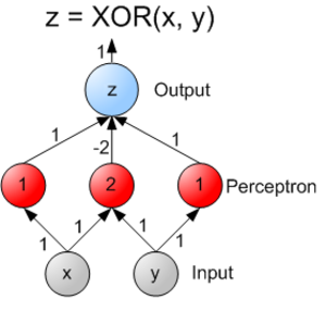Feedforward neural network - A two-layer neural network capable of calculating XOR. The numbers within the neurons represent each neuron's explicit threshold (which can be factored out so that all neurons have the same threshold, usually 1). The numbers that annotate arrows represent the weight of the inputs. This net assumes that if the threshold is not reached, zero (not -1) is output. Note that the bottom layer of inputs is not always considered a real neural network layer