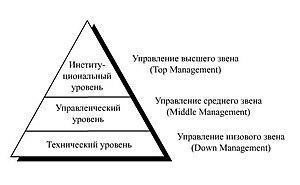 Эволюция менеджмента