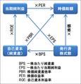 株式に関係する変数の関係.png