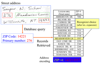 Handwriting recognition - Image: Address Recognition
