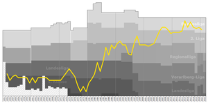 SC Rheindorf Altach - Historical chart of SCR Altach league performance
