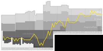 SC Rheindorf Altach - Historical chart of SCR Altach league performance
