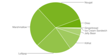 220px-Android_chart.png