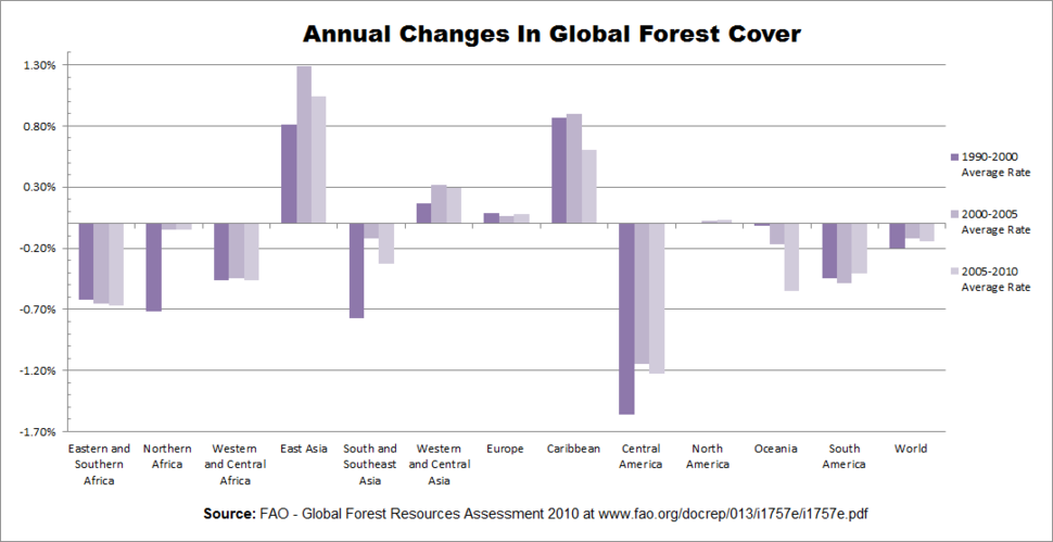 Annual Changes In Global Forest Cover With Sub-Regional Trends